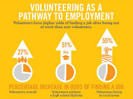 volunteering as pathway to employ